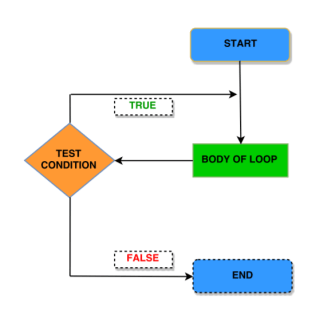 Do While loop in C programming with syntax, flowchart, algorithm, example, output and explanation