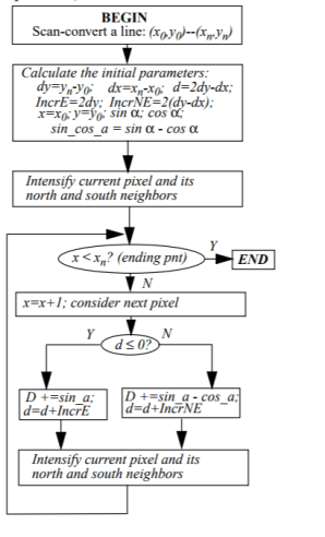 Logic and Flowchart for Gupta Sproull Algorithm in C programming