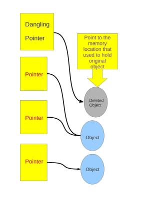 Understand Dangling pointer in C Programming with Example, solutions, avoid dangling pointer and much more
