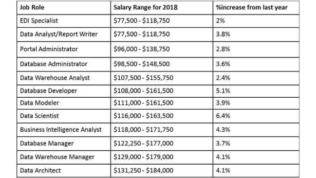 Salary of Big Data Hadoop Developer  - Big Data Salaries - 7 Common Mistakes to Avoid as a Big Data Professional