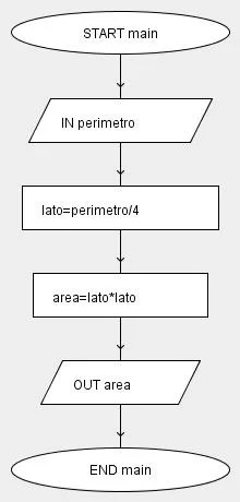 Diagramma A Blocchi Diagramma Di Flusso Flow Chart