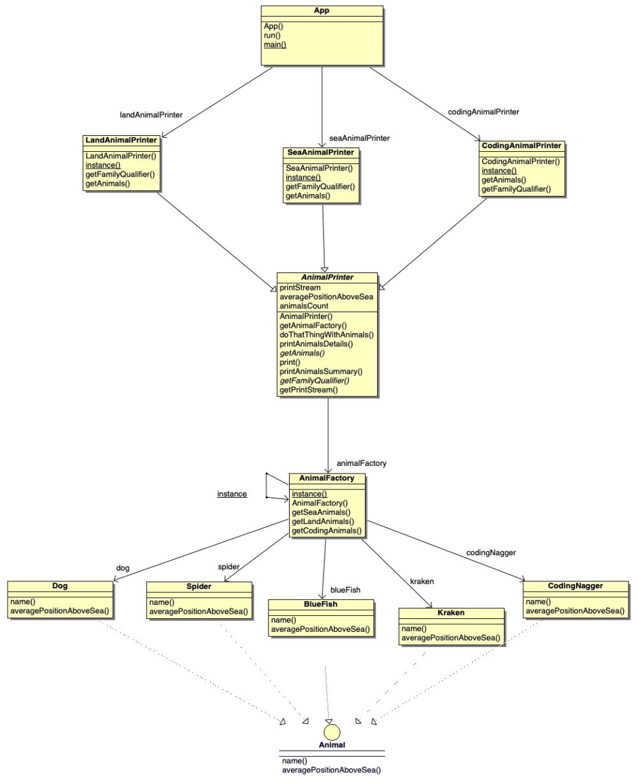 code refactoring final model