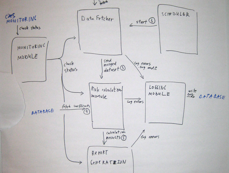 how to draw a system architecture diagram for project mapping software code coding the sketch of components