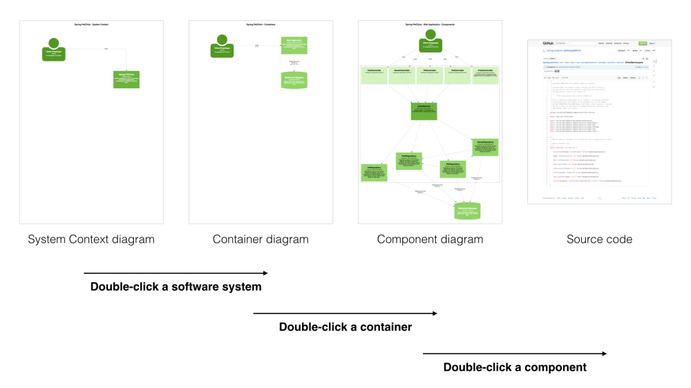 medium resolution of software architecture diagrams are maps of your code