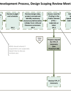 Full flowchart also  project development process design scoping review rh codot