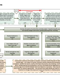 Full flowchart also construction process  rh codot
