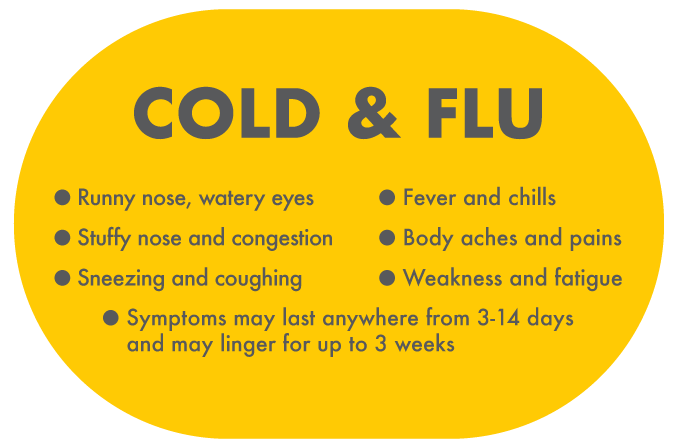 Cold & Flu - Causes, Symptoms & Treatment - CODRAL® Australia