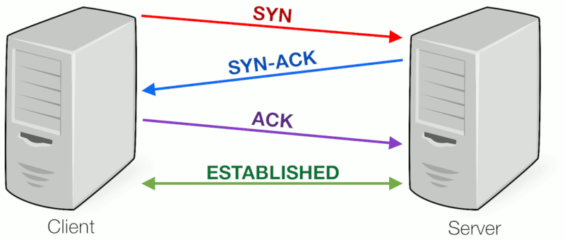 tcp three way handshake diagram what are data flow 3 and port scanning