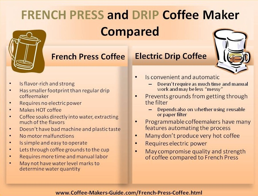 Image Result For How To Make Espresso With A Drip Coffee Makera