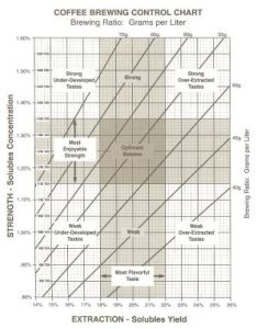 Scaa brewing control chart also coffee and machines fundamentals  great guide rh coffeeandcoffeemachinesspot