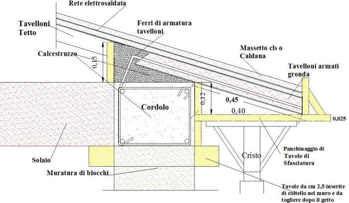 Cordolo in cemento armato  Tavolo consolle allungabile