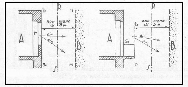 Distanze da osservare dalle vedute dirette laterali ed oblique