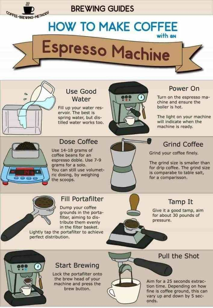 Espresso Brewing Infographic
