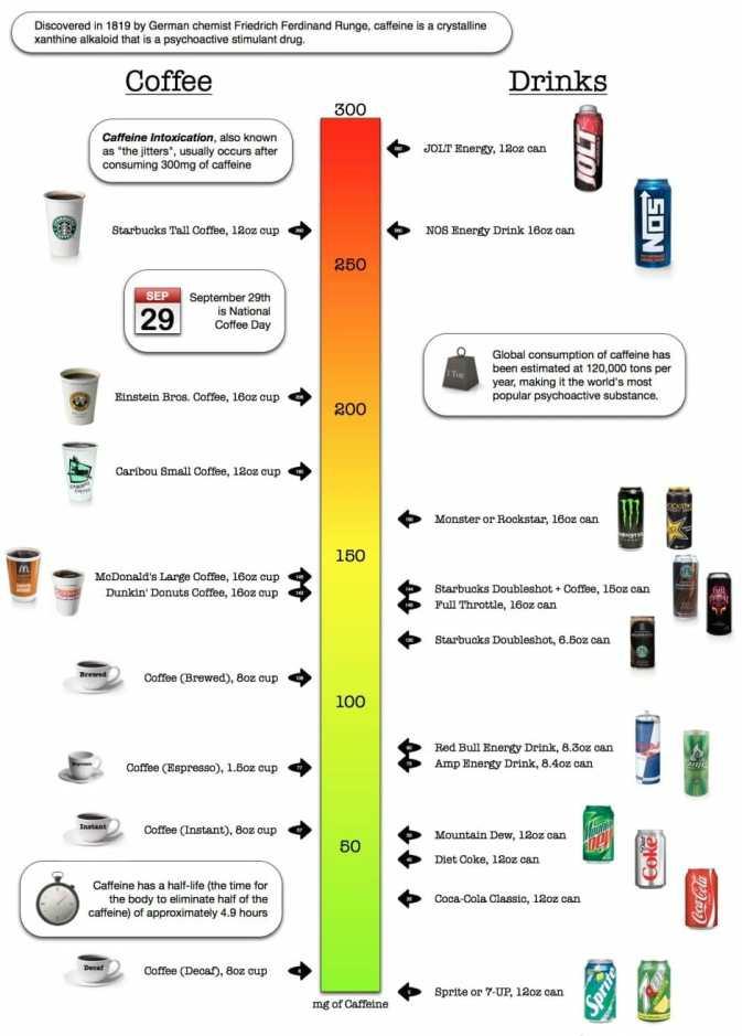 caffeine chart infographic