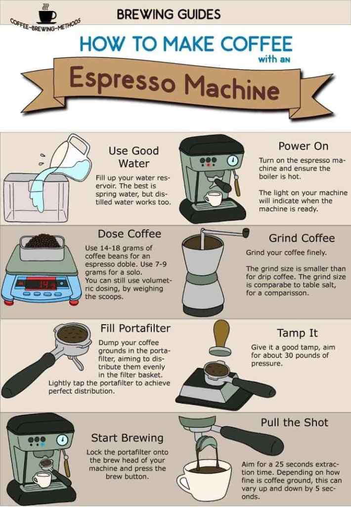 How To Make Espresso With An Espresso Machine – Infographic