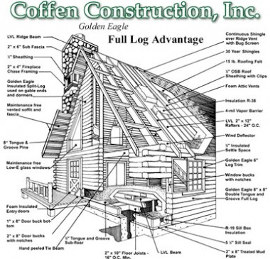 Full Log Homes Coffen Construction