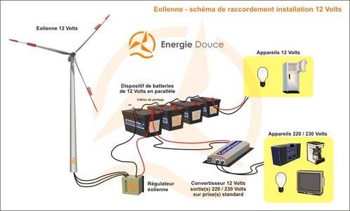 panneau photovoltaique a quoi ça sert