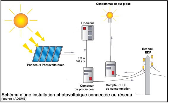 panneau photovoltaique ademe