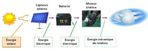 energie solaire definition