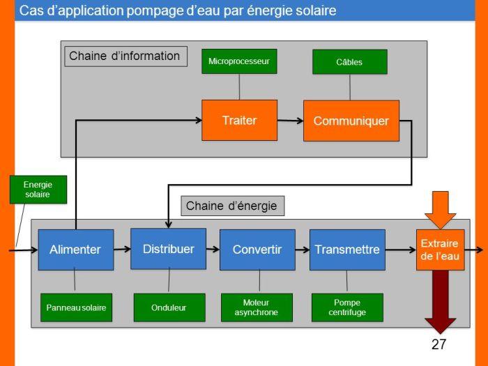 energie solaire pdf