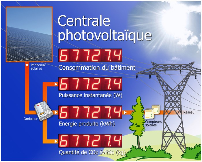 energie solaire au maroc prix