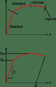 calcul rupture conventionnelle
