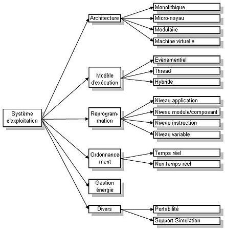 principe de fonctionnement definition