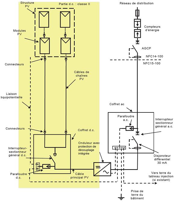 installation photovoltaïque par edf