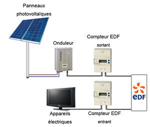 edf panneaux photovoltaïques gratuit