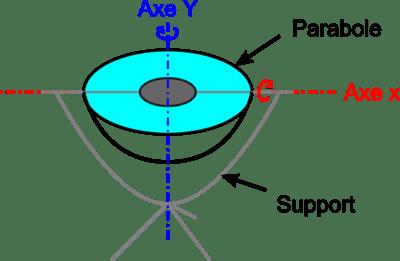 barbecue solaire parabolique