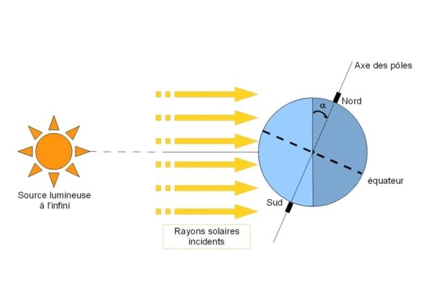 énergie solaire définition simple