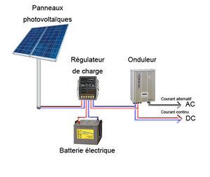 photovoltaïque kit