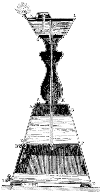 appareil géomètre