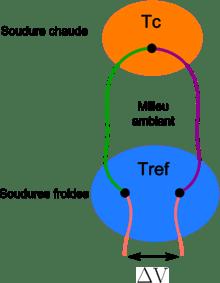 sonde thermocouple k