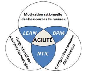 définition principe technique
