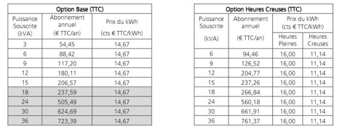 meilleur tarif électricité 2020