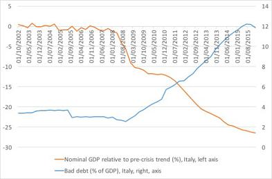 Crisi-bancaria-italiana