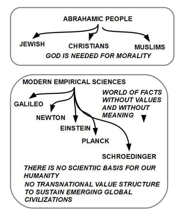 Abrahamitiche Religionen nd moderner Reduktionismus