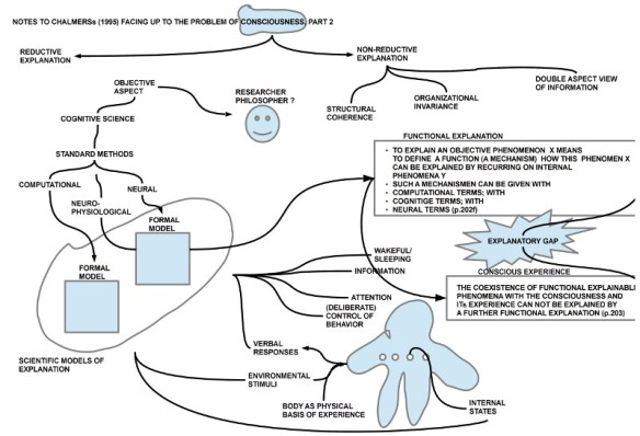 Chalmers (1995) Kap.3 Behauptungen zur begrifflichen Kluft zwischen funktionaler Erklärung und Bewusstseinserfahrung