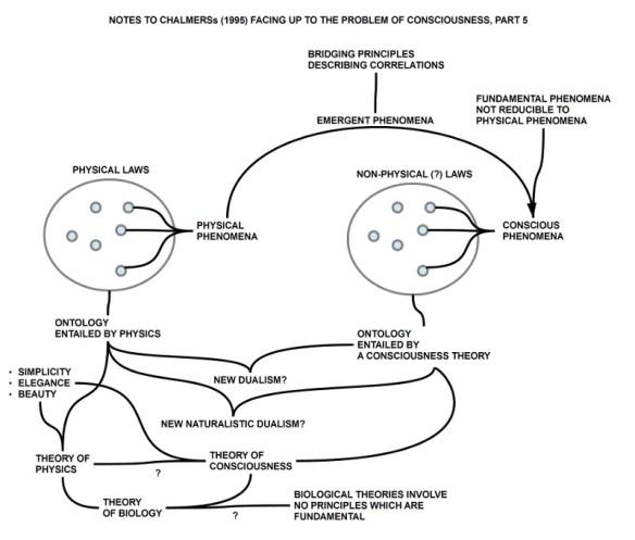 Chalmers 1995 Kap.5 Nicht-reduzierende Theorien