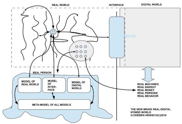 Zusammenschau (vereinfacht) von realer und digitaler Welt, verbunden über ein Interface, realer Support für digitale Welt, und die Modelle in den Köpfen der Menschen