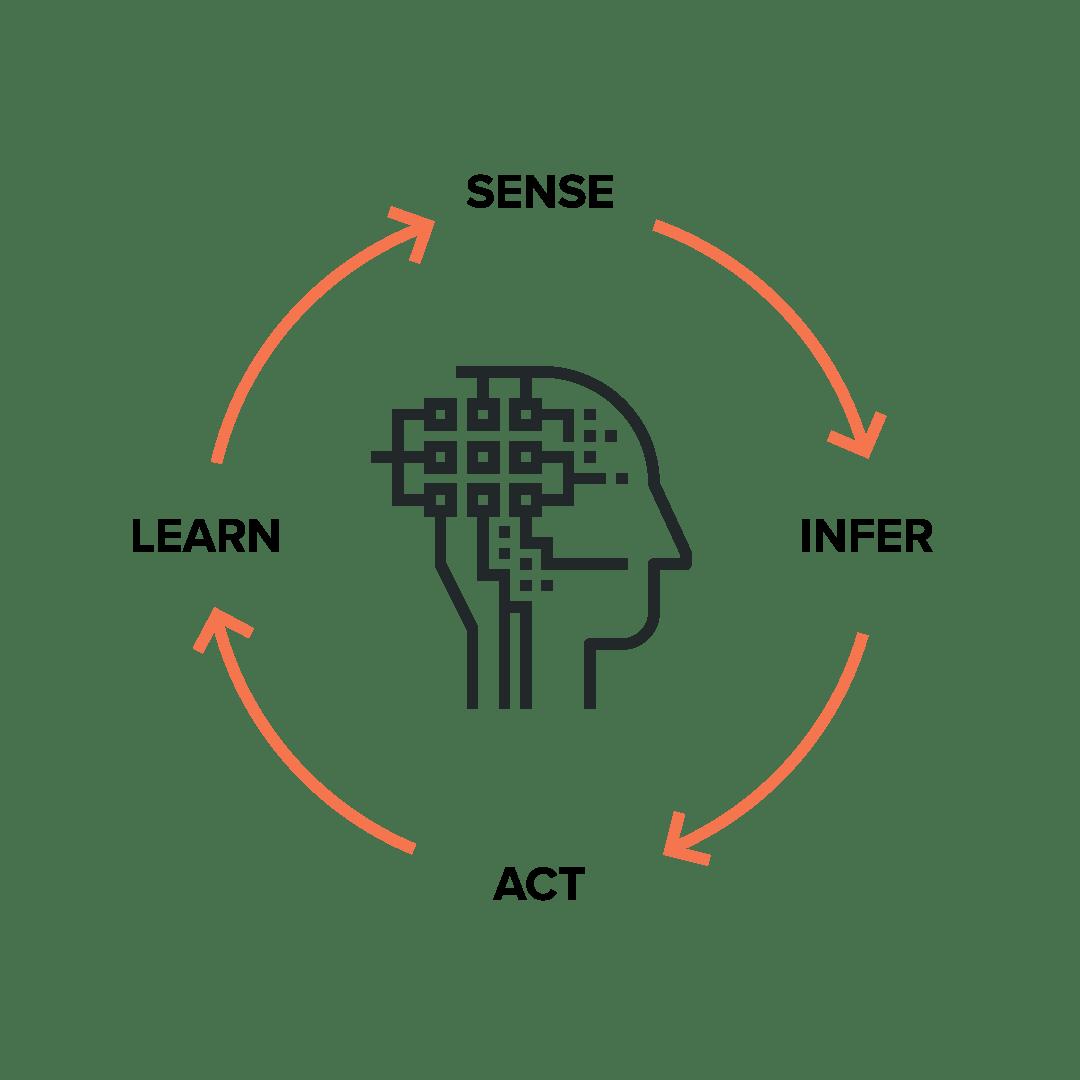 Amplify AI Process Accelerators • CognitiveScale
