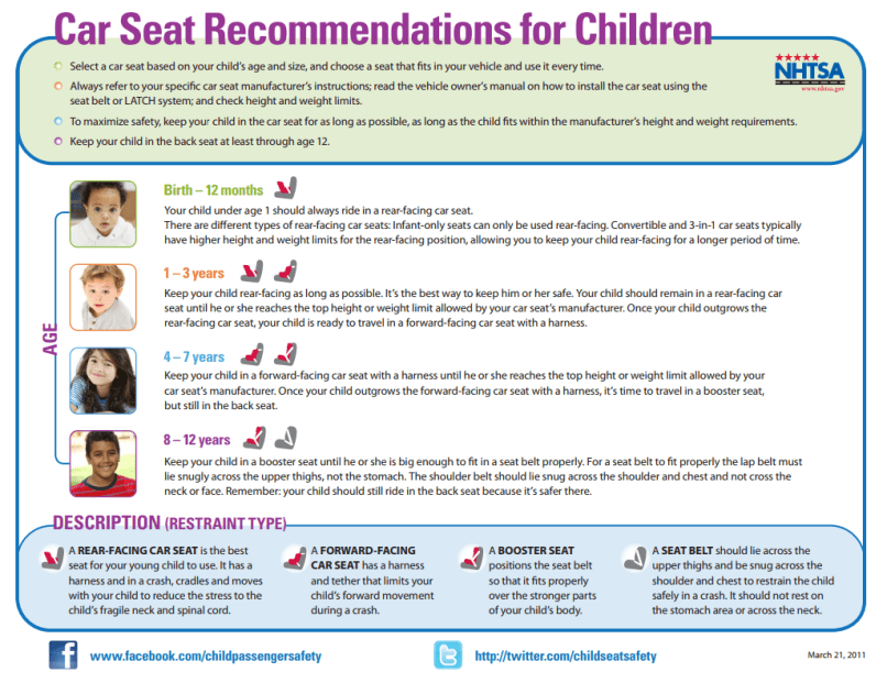 Car Seat Recommendations Best 2017 Wisconsin Laws