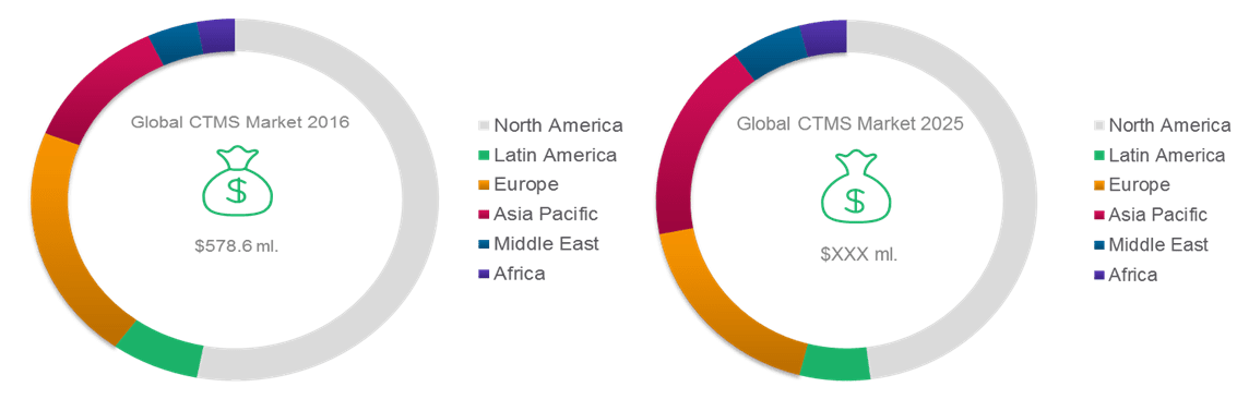Clinical Trial Management System Market Insights Size Share Opportunity Analysis and