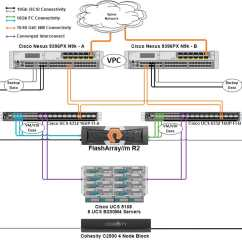 Stack Diagram Virtual Environment Bmw E46 Wiring Pictures Data Protection For Flashstack With Cohesity  