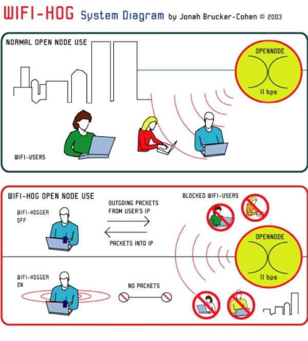 wifihogdiagram
