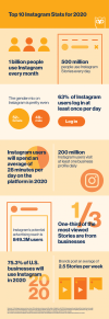 Top 10 Instagram Stats for 2020