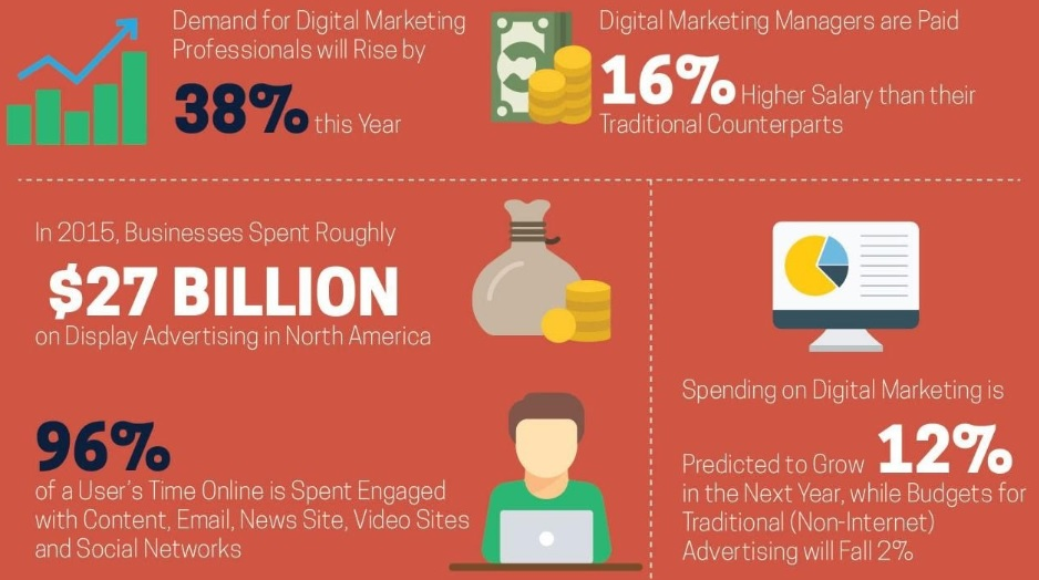 the future of Digital Marketing 2020