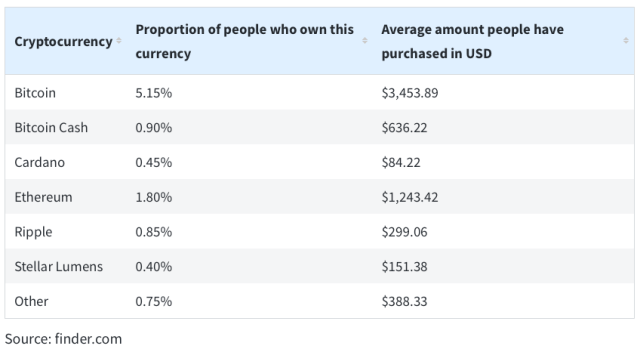 A graph depicting what percentage of recipients own a particular currency, and the average amount purchased.