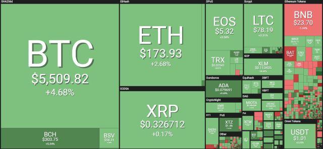 Bitcoin Ethereum price
